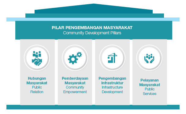 how to develop a csr strategy